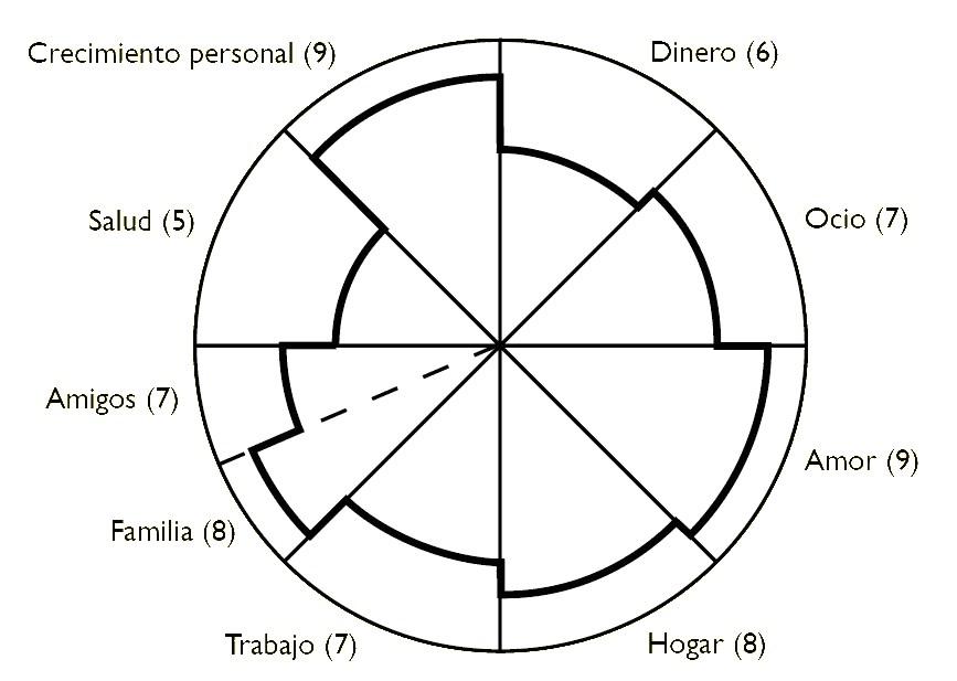 Ejemplo ejercicio Rueda de la Vida -coaching