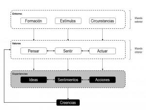 Modelo psicológico causa efecto